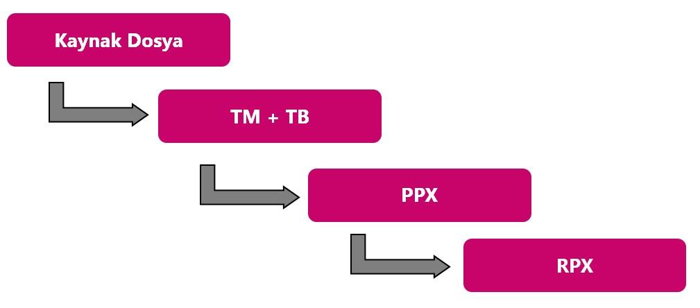 trados proje süreci 4